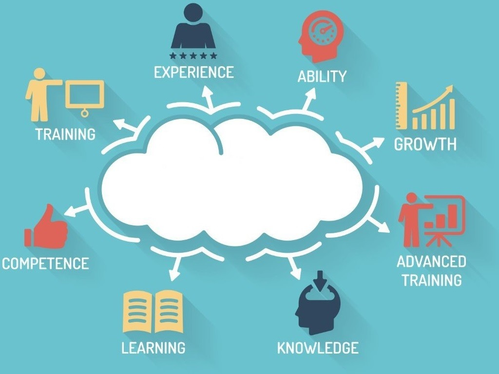 lead person centered practice develop knowledge skills Nursing practice, interpersonal  as communication and interpersonal skills (cips) develop throughout the  the focus is not to develop knowledge for any one.